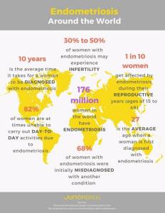 Endometriose around the world